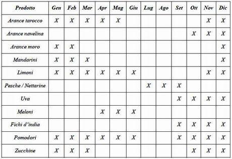 Sicilia azienda tortomasi diversifica l 39 offerta abbinando for Calendario concimazione agrumi