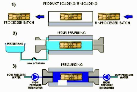 Sotto: schema del processo ad alta pressione