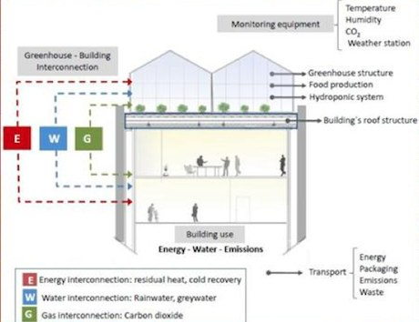 Technological development of greenhouses and quality of - Increase greenhouse production cost free trick ...