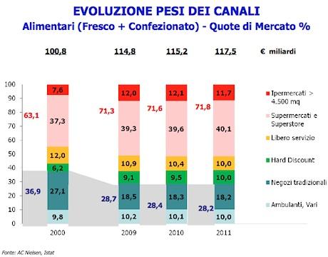 Mercato integratori alimentari italia
