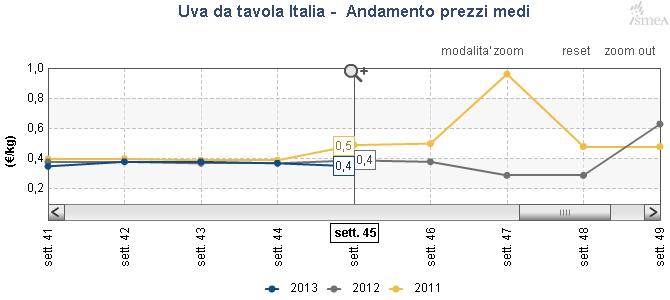 Ismea situazione frutta fresca nella 45ma settimana del 2013 - Uva da tavola italia ...