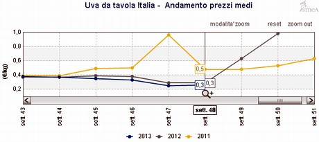 Ismea situazione frutta fresca nella 48ma settimana del 2013 - Uva da tavola italia ...