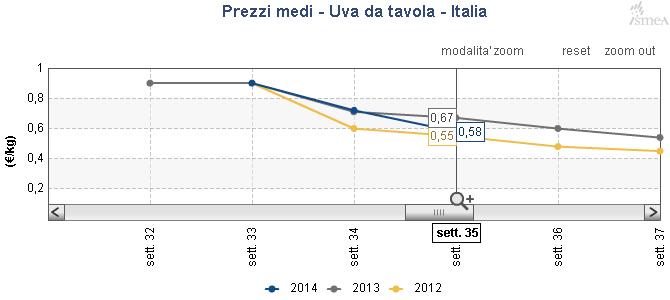 Ismea situazione frutta fresca nella 35ma settimana del 2014 - Tavola da giardino prezzi ...