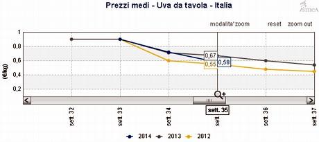 Ismea situazione frutta fresca nella 35ma settimana del 2014 - Uva da tavola italia ...