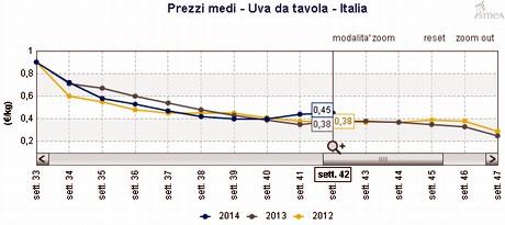 Ismea situazione frutta fresca nella 42ma settimana del 2014 - Uva da tavola italia ...