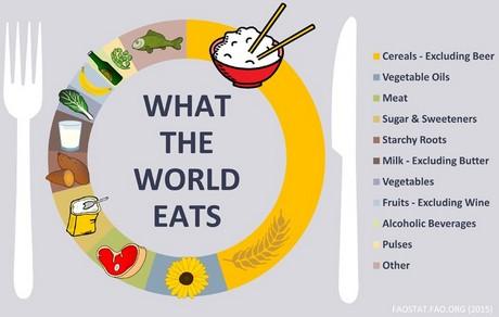 fao: cresce il consumo quotidiano di calorie, ma africa e asia