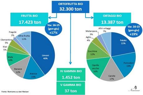 Nomisma's analysis of the organic sector at Sana 2016