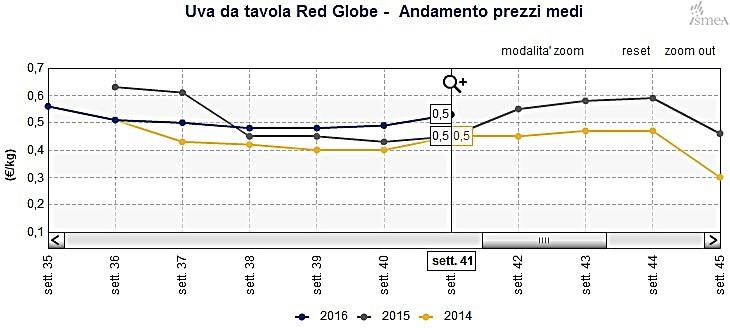 Lento il mercato delle uve pugliesi in aumento l 39 offerta - Red globe uva da tavola ...